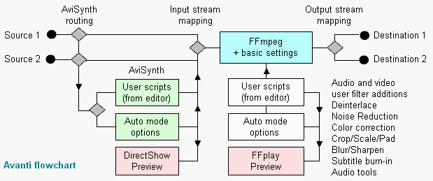 AVANTI - FFmpeg/Avisynth GUI - Introduction